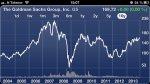 wykres wartości walut